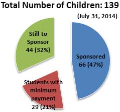 Sponsorship Breakdown