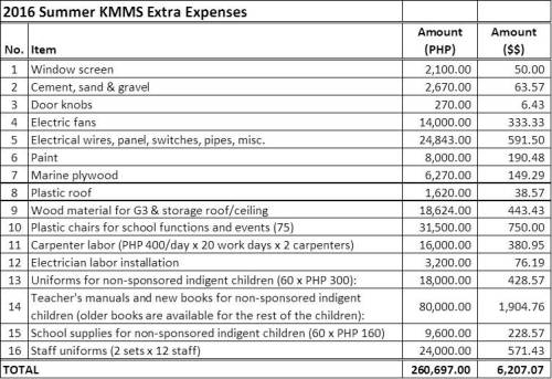 KMMS Summer Expenses JPG