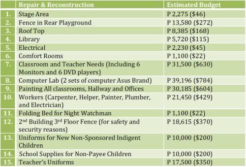 2020 Reconstruction Budget